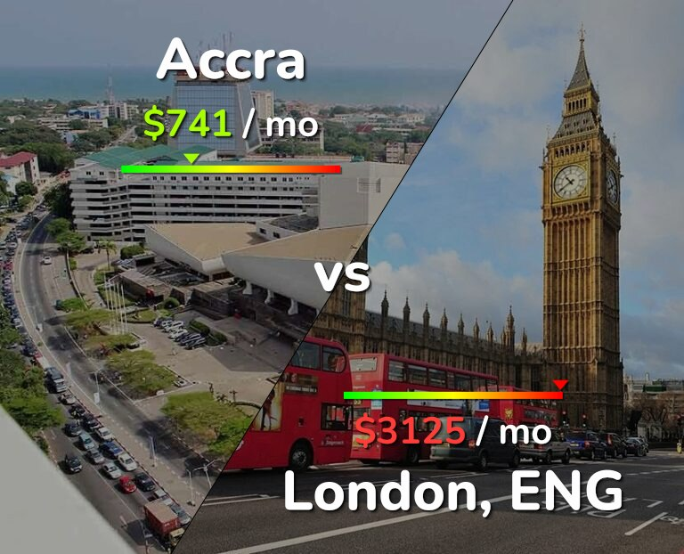 Cost of living in Accra vs London infographic