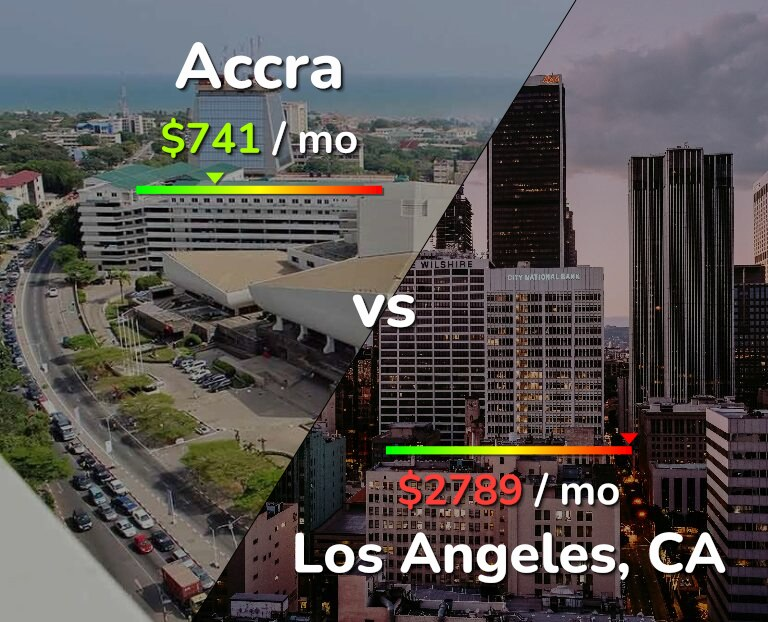 Cost of living in Accra vs Los Angeles infographic