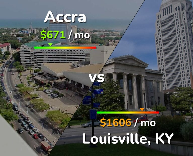 Cost of living in Accra vs Louisville infographic