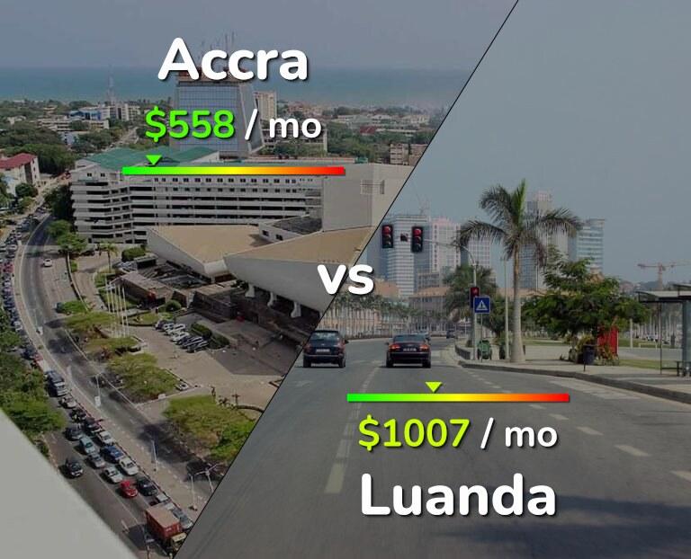 Cost of living in Accra vs Luanda infographic