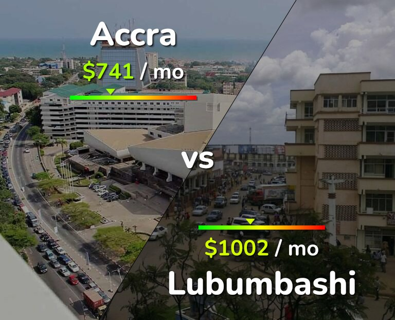 Cost of living in Accra vs Lubumbashi infographic