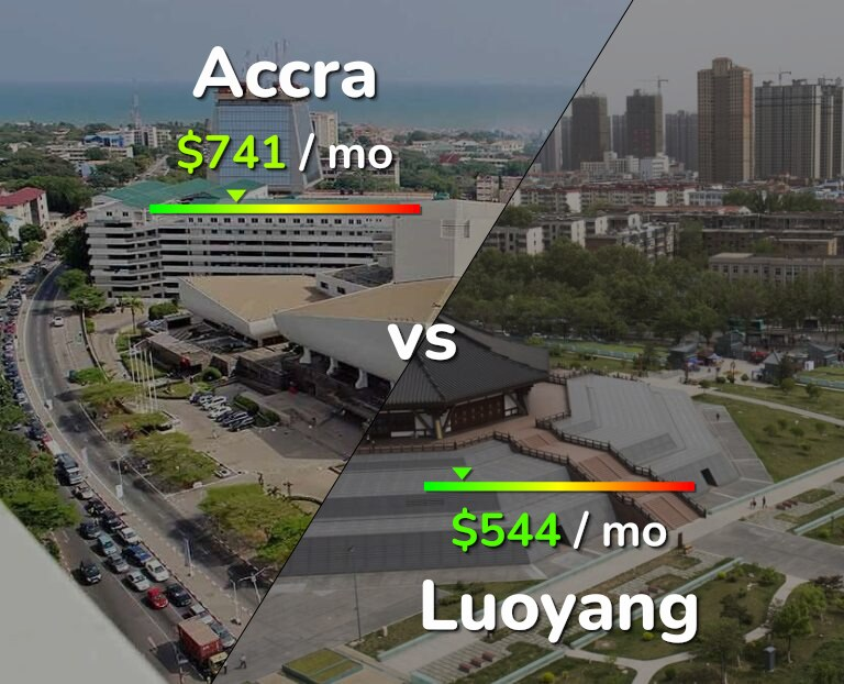 Cost of living in Accra vs Luoyang infographic