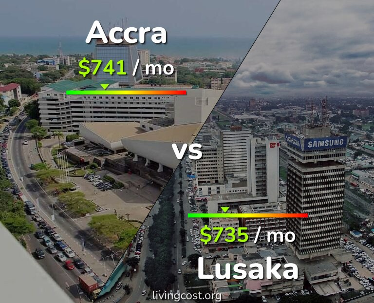 Cost of living in Accra vs Lusaka infographic