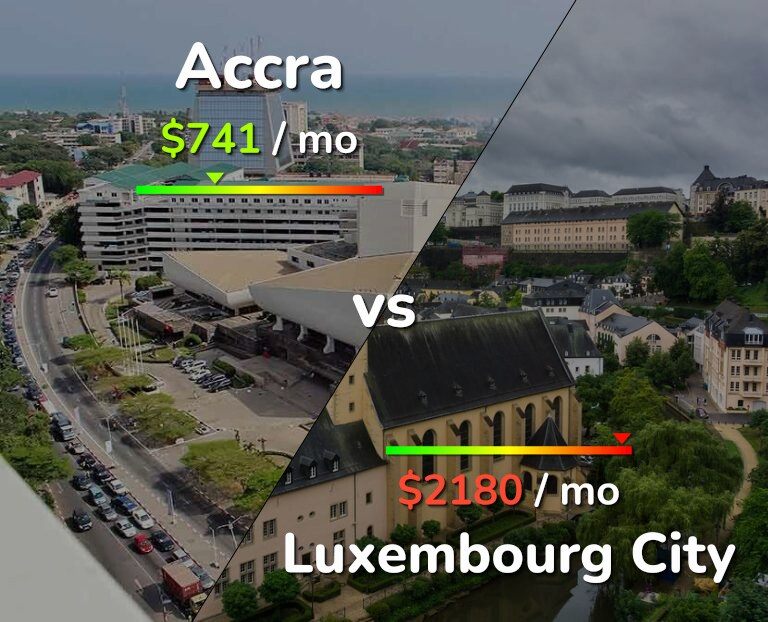 Cost of living in Accra vs Luxembourg infographic