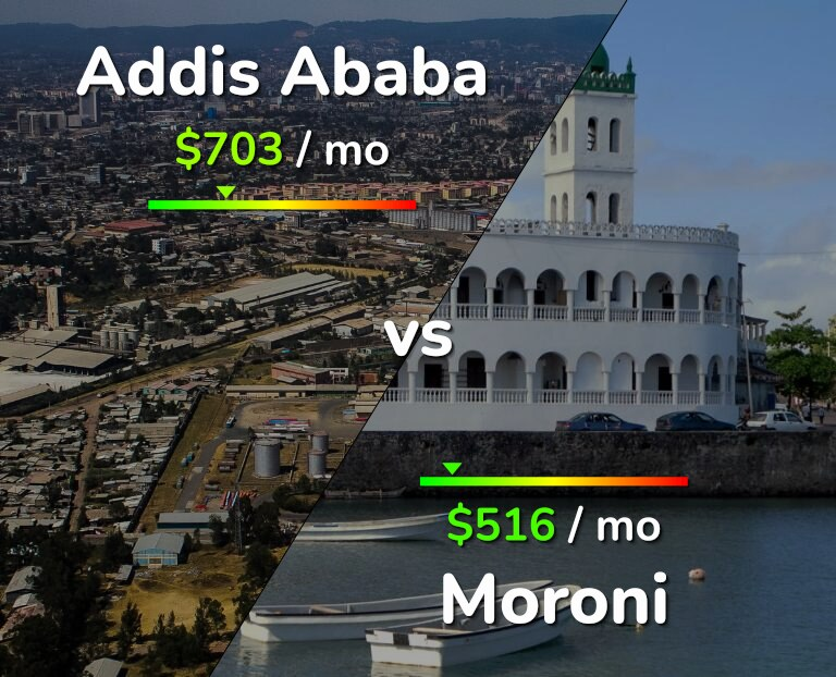 Cost of living in Addis Ababa vs Moroni infographic