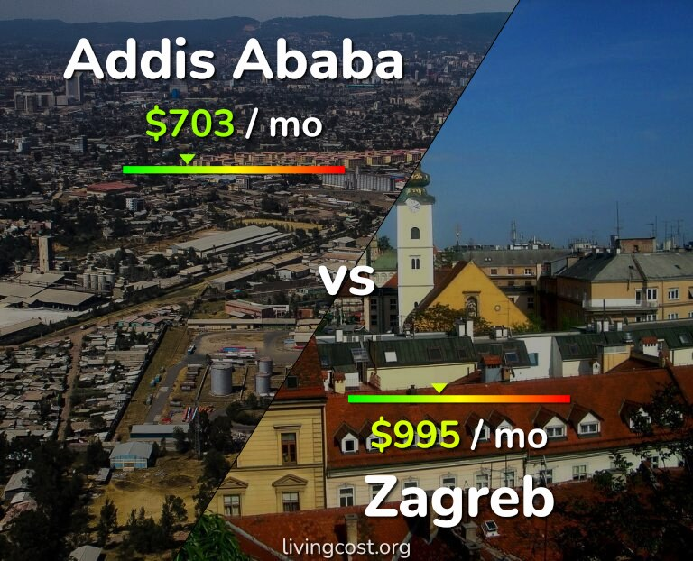 Addis Ababa Vs Zagreb Comparison Cost Of Living Prices Salary