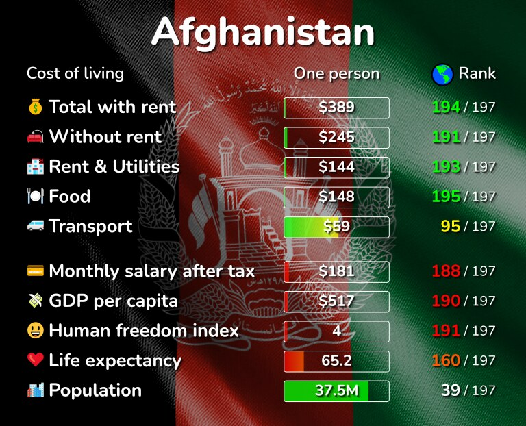 Cost of living in Afghanistan infographic