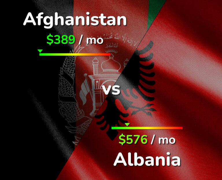 Cost of living in Afghanistan vs Albania infographic