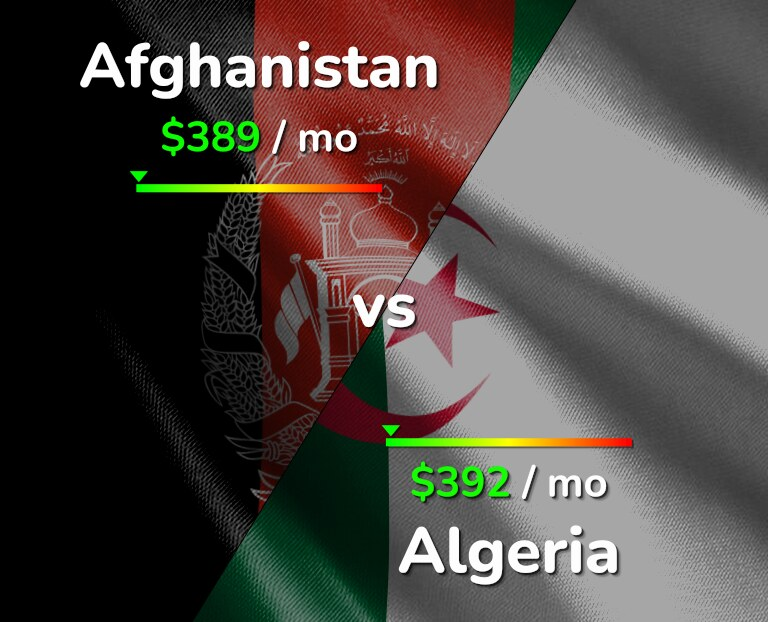 Cost of living in Afghanistan vs Algeria infographic