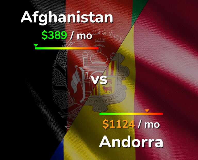 Cost of living in Afghanistan vs Andorra infographic