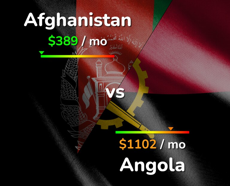 Cost of living in Afghanistan vs Angola infographic