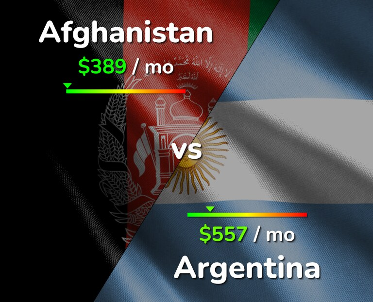Cost of living in Afghanistan vs Argentina infographic