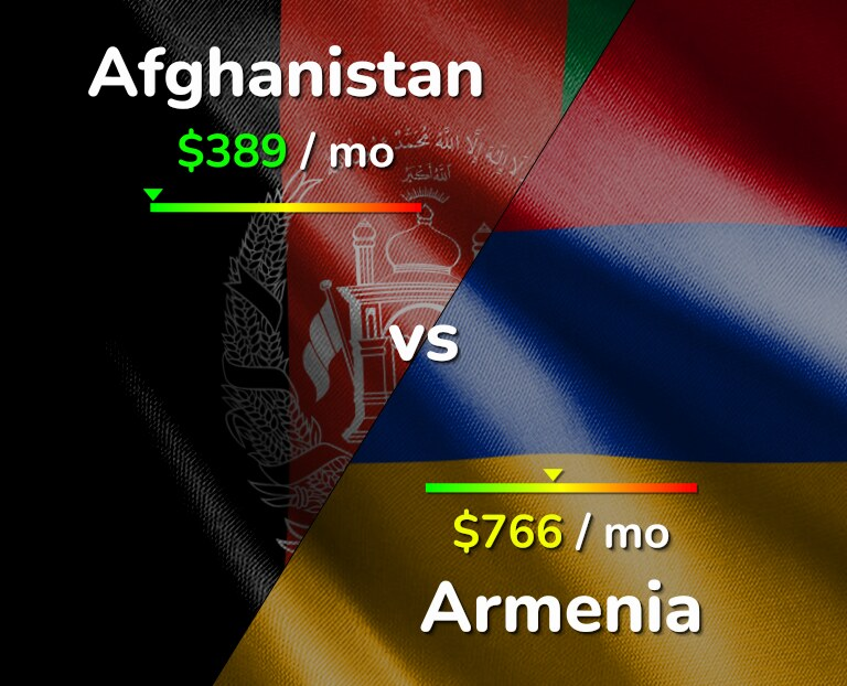 Cost of living in Afghanistan vs Armenia infographic