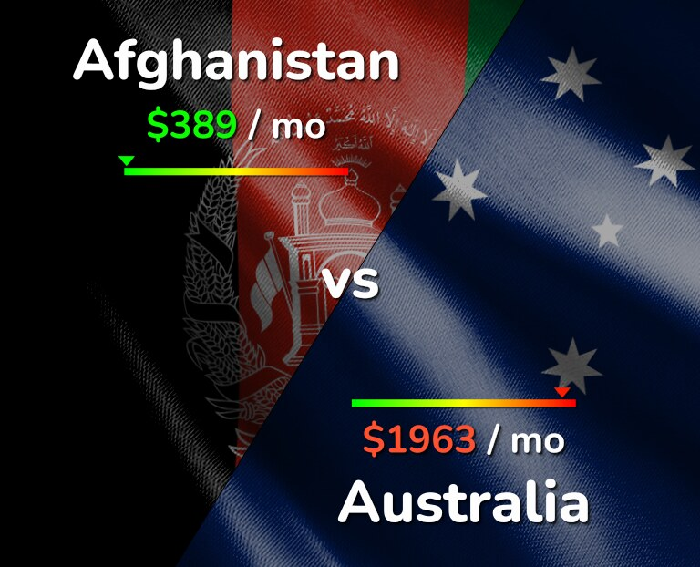 Cost of living in Afghanistan vs Australia infographic