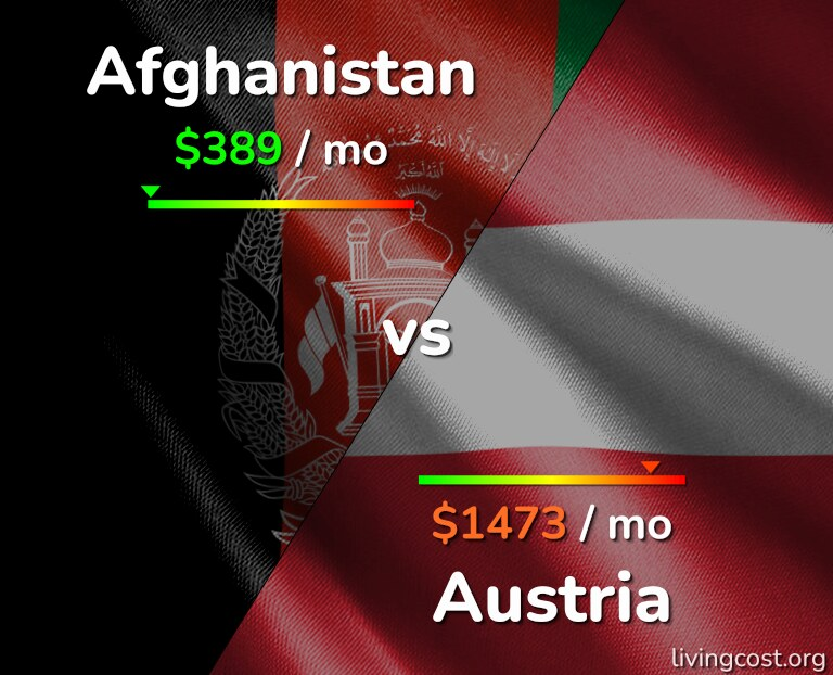 Cost of living in Afghanistan vs Austria infographic