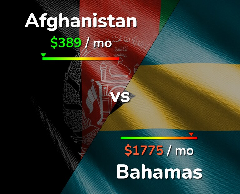Cost of living in Afghanistan vs Bahamas infographic
