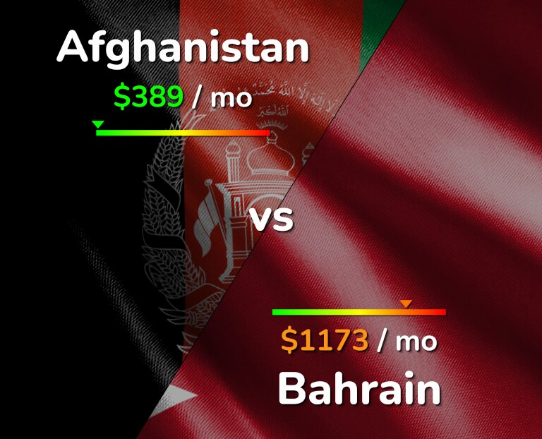 Cost of living in Afghanistan vs Bahrain infographic