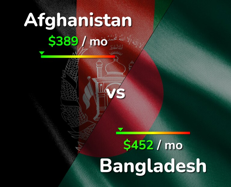 Cost of living in Afghanistan vs Bangladesh infographic