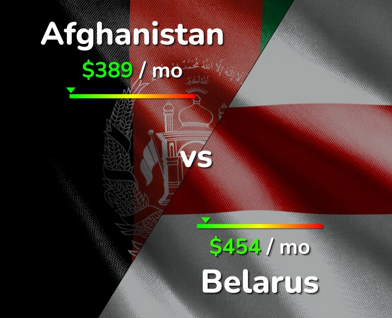 Cost of living in Afghanistan vs Belarus infographic