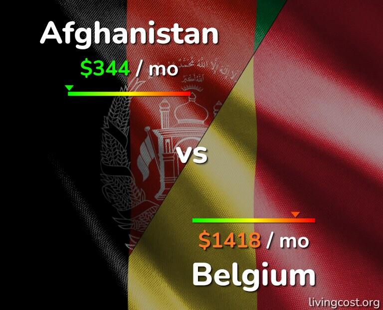 Cost of living in Afghanistan vs Belgium infographic