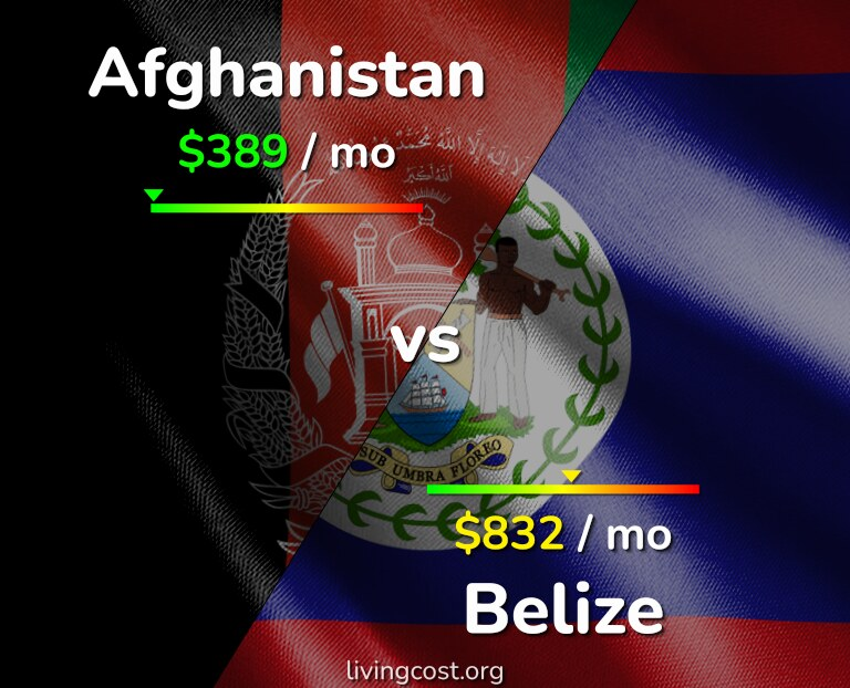 Cost of living in Afghanistan vs Belize infographic