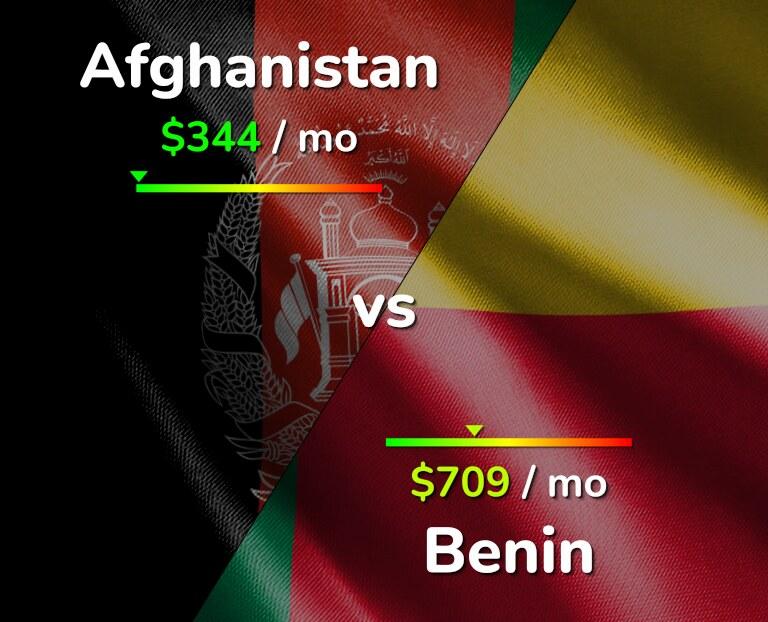 Cost of living in Afghanistan vs Benin infographic