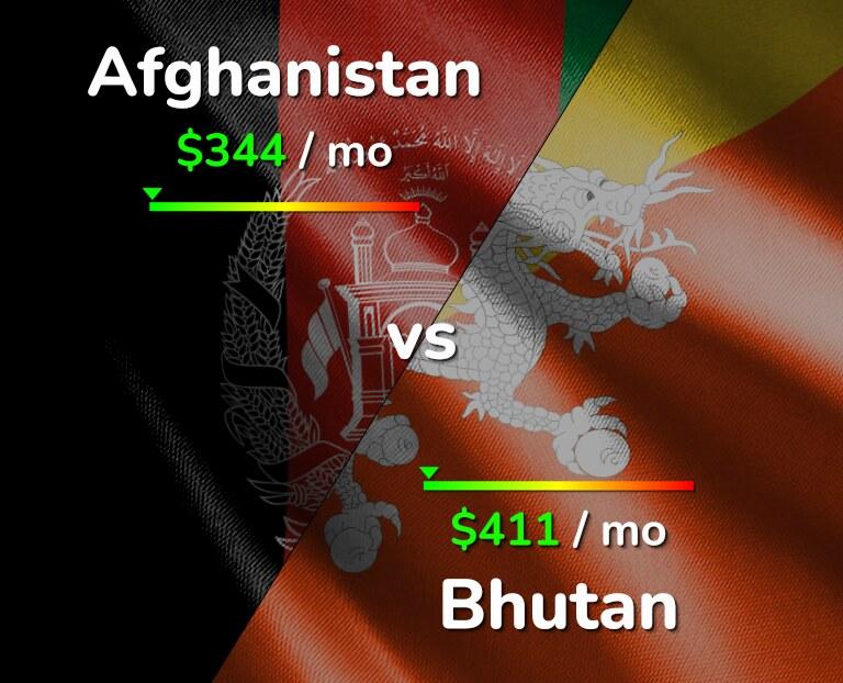Cost of living in Afghanistan vs Bhutan infographic