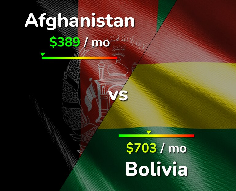 Cost of living in Afghanistan vs Bolivia infographic