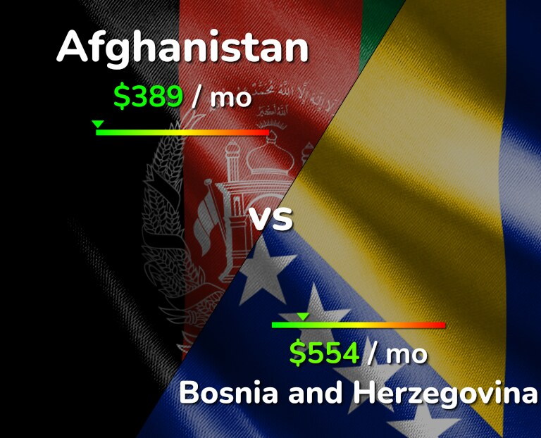 Cost of living in Afghanistan vs Bosnia and Herzegovina infographic