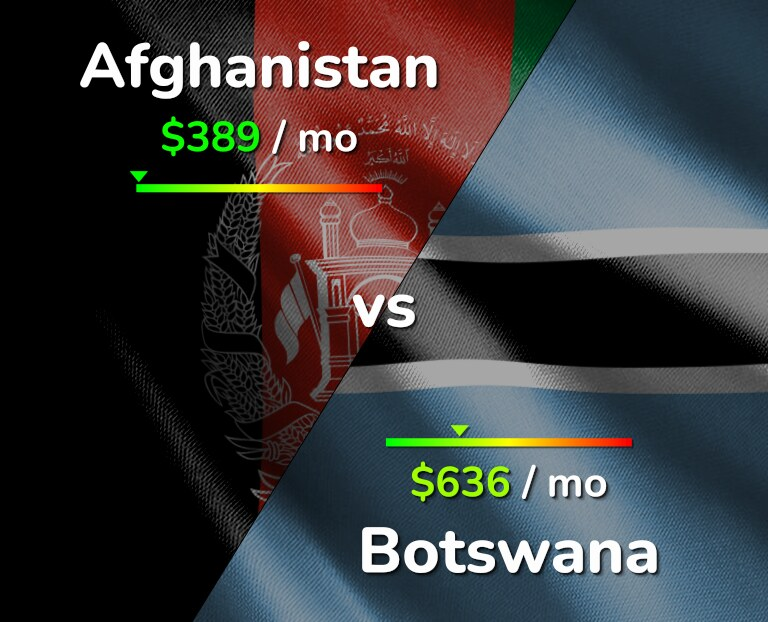 Cost of living in Afghanistan vs Botswana infographic