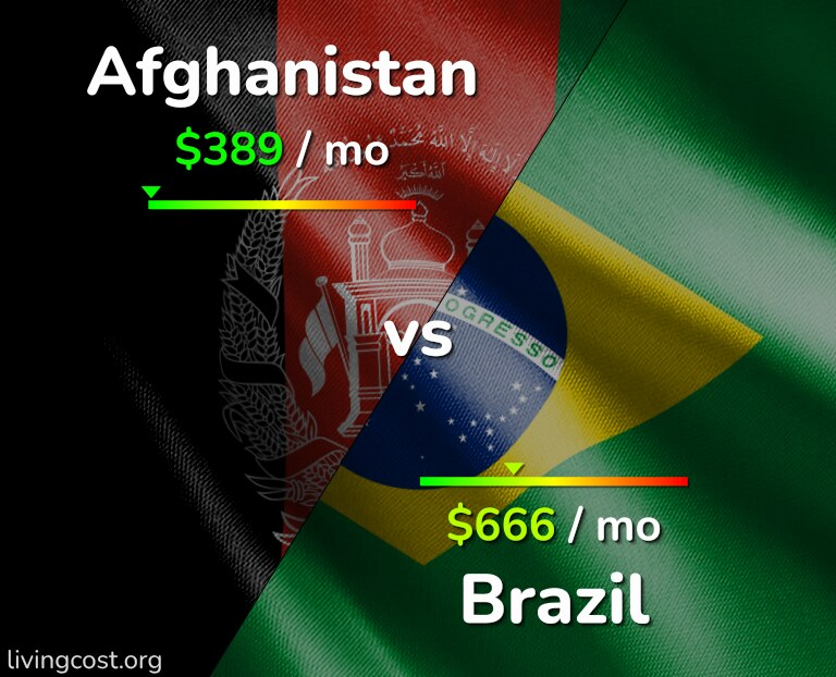Cost of living in Afghanistan vs Brazil infographic