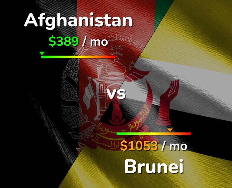 Cost of living in Afghanistan vs Brunei infographic