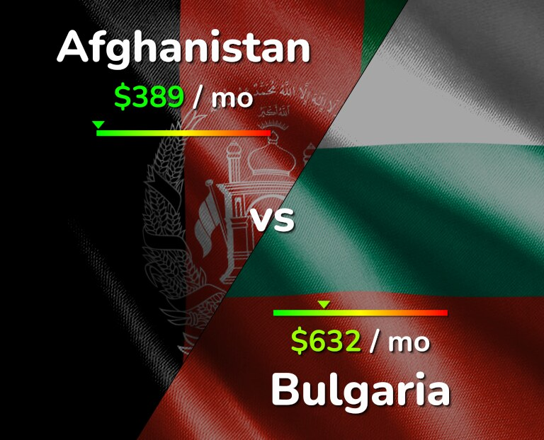 Cost of living in Afghanistan vs Bulgaria infographic