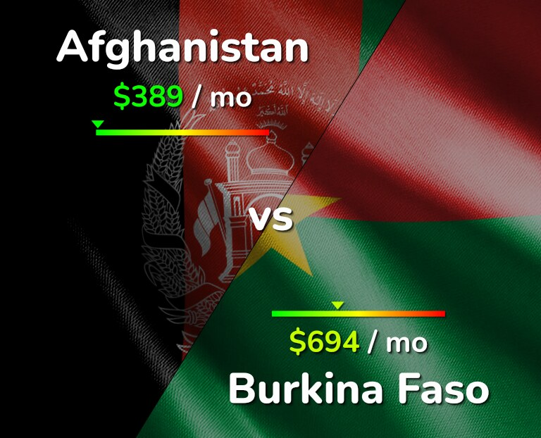 Cost of living in Afghanistan vs Burkina Faso infographic