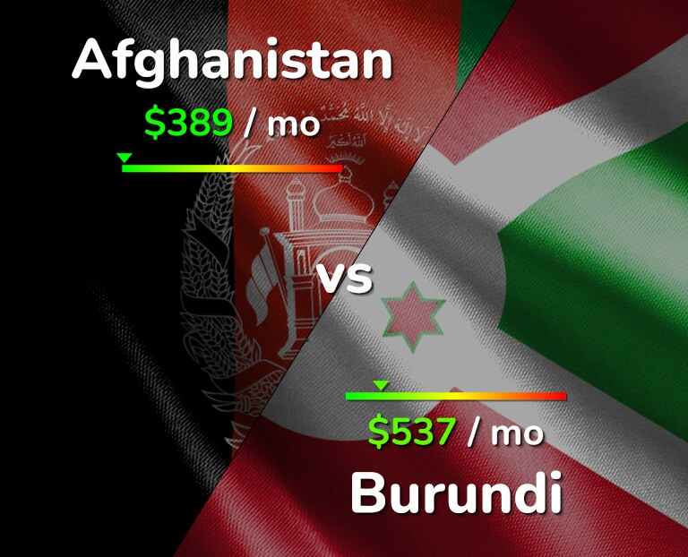 Cost of living in Afghanistan vs Burundi infographic