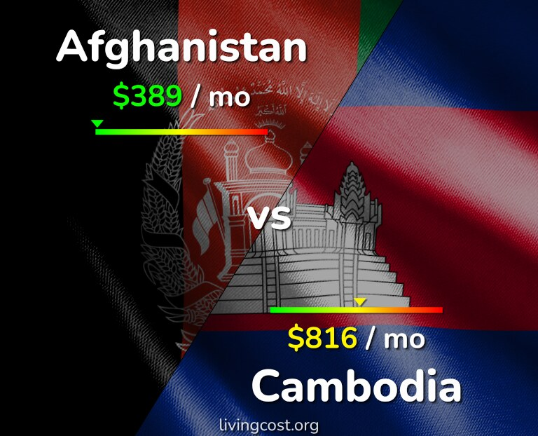 Cost of living in Afghanistan vs Cambodia infographic