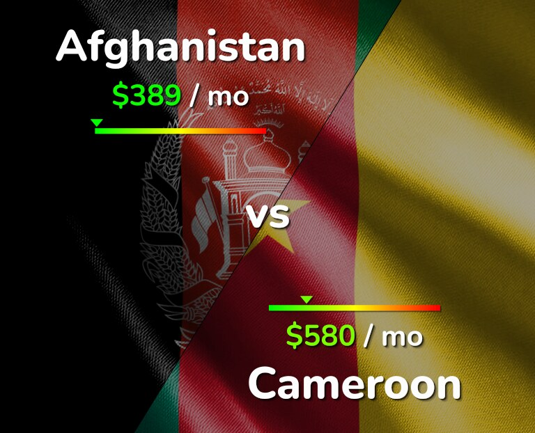 Cost of living in Afghanistan vs Cameroon infographic