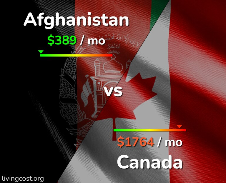 Cost of living in Afghanistan vs Canada infographic