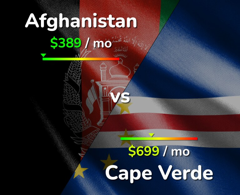 Cost of living in Afghanistan vs Cape Verde infographic