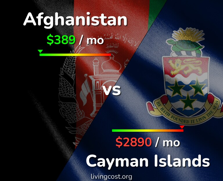 Cost of living in Afghanistan vs Cayman Islands infographic