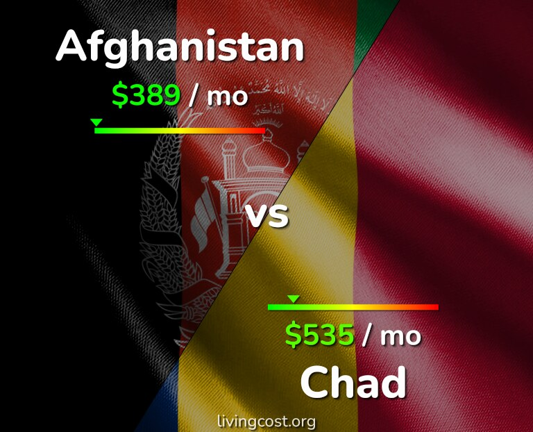 Cost of living in Afghanistan vs Chad infographic