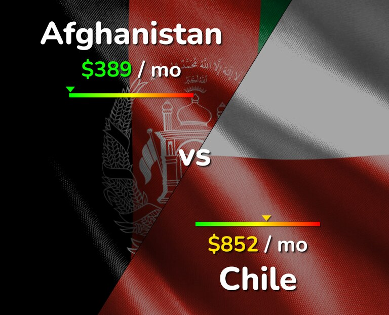 Cost of living in Afghanistan vs Chile infographic