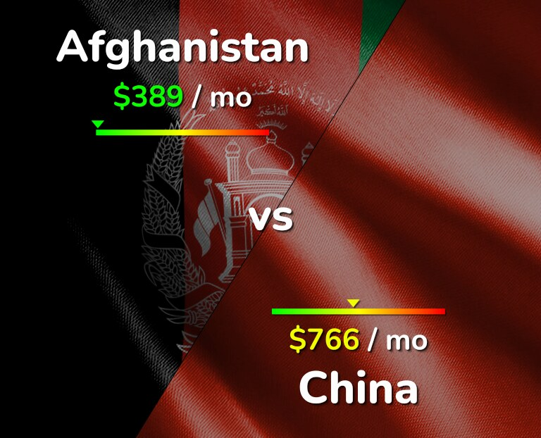 Cost of living in Afghanistan vs China infographic