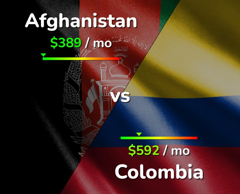 Cost of living in Afghanistan vs Colombia infographic