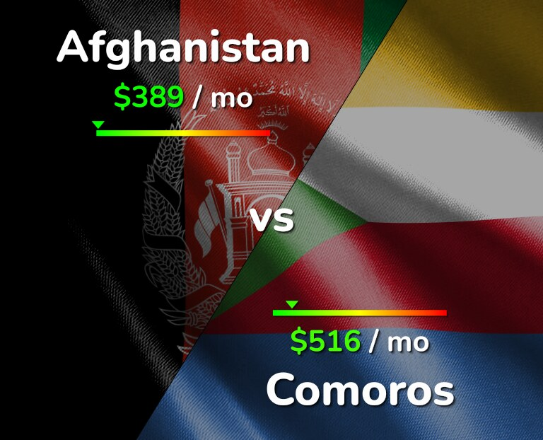 Cost of living in Afghanistan vs Comoros infographic
