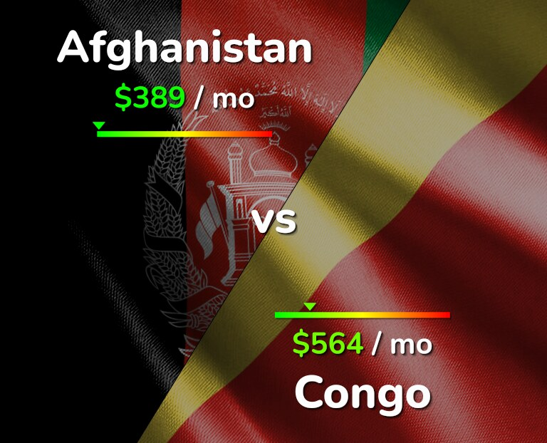 Cost of living in Afghanistan vs Congo infographic