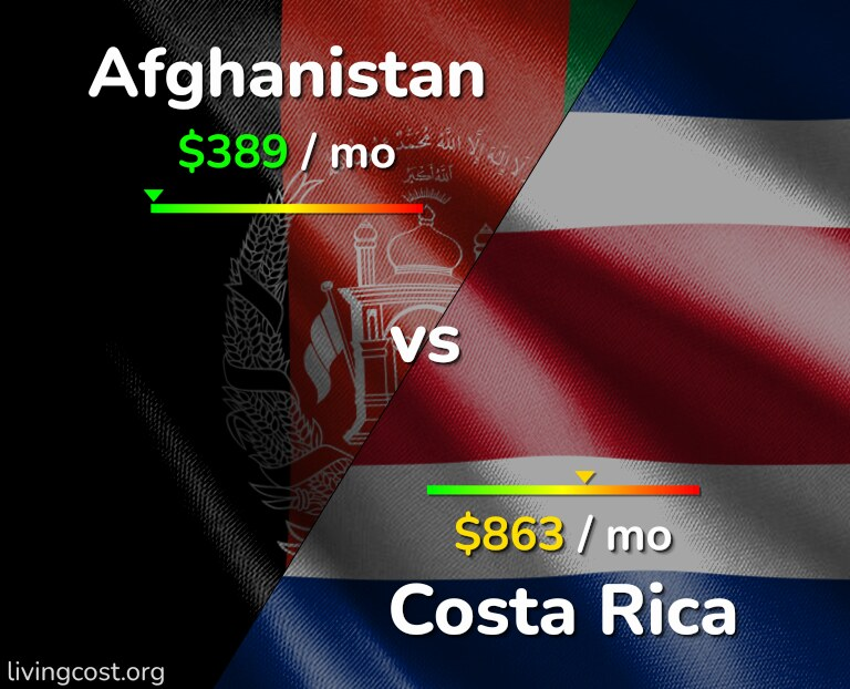Cost of living in Afghanistan vs Costa Rica infographic