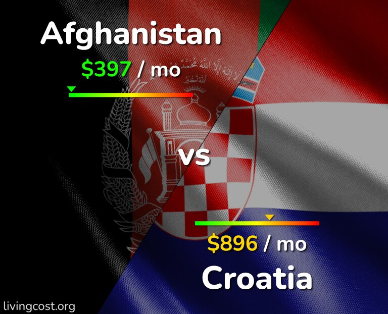 Cost of living in Afghanistan vs Croatia infographic