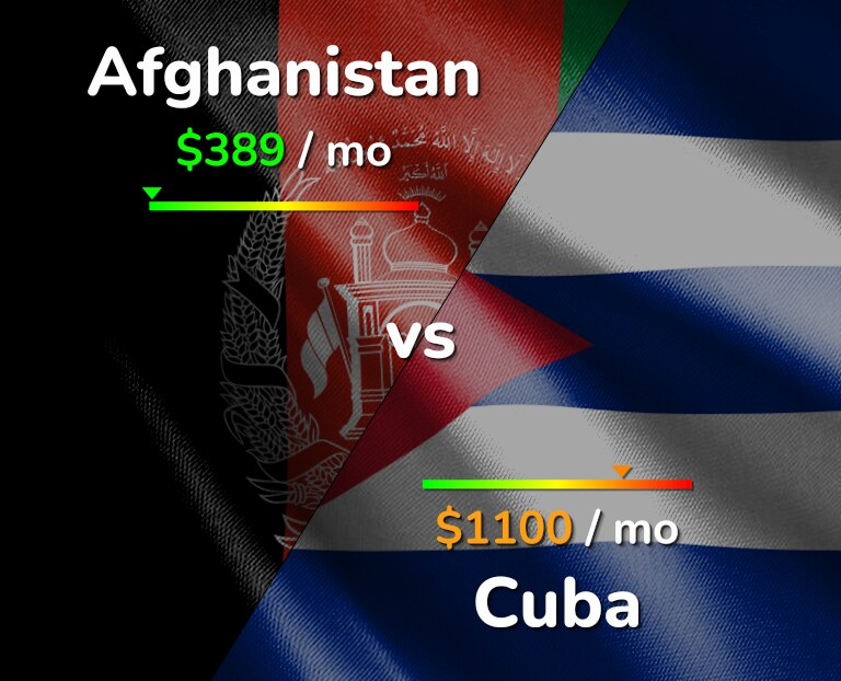 Cost of living in Afghanistan vs Cuba infographic