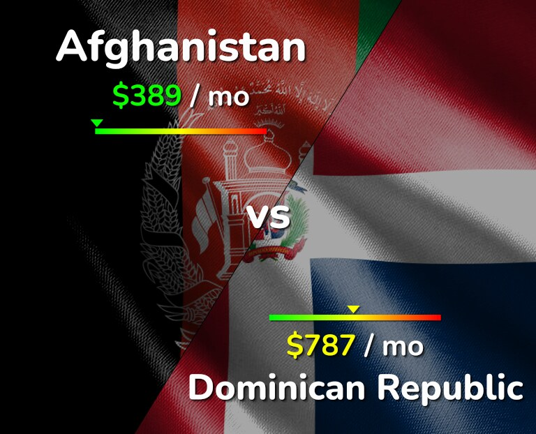 Cost of living in Afghanistan vs Dominican Republic infographic